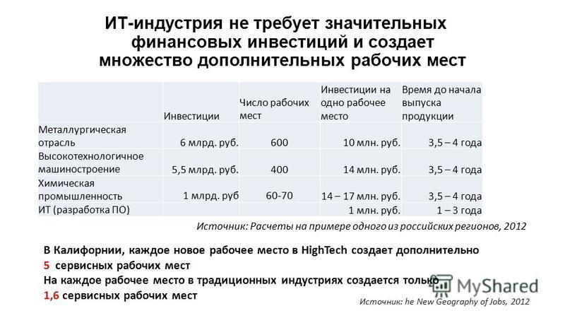 ИТ-индустрия не требует значительных финансовых инвестиций и создает множество дополнительных рабочих мест Инвестиции Число рабочих мест Инвестиции на одно рабочее место Время до начала выпуска продукции Металлургическая отрасль 6 млрд. руб.60010 млн