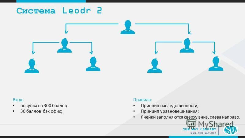 .. WWW.SUN-WAY.BIZ SUN WAY COMPANY Система Leodr 2 Вход: покупка на 300 баллов 30 баллов бэк офис; Правила: Принцип наследственности; Принцип уравновешивания; Ячейки заполняются сверху вниз, слева направо.