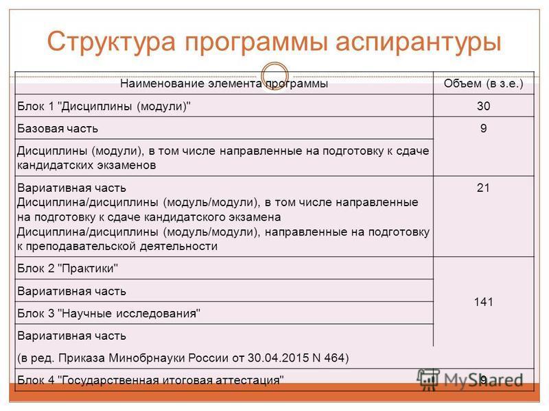 Структура программы аспирантуры Наименование элемента программы Объем (в з.е.) Блок 1