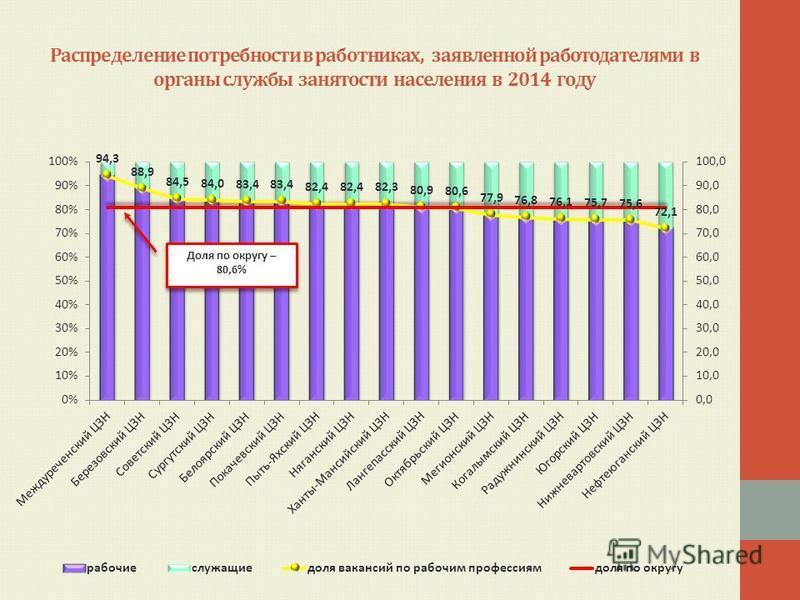 Распределение потребности в работниках, заявленной работодателями в органы службы занятости населения в 2014 году