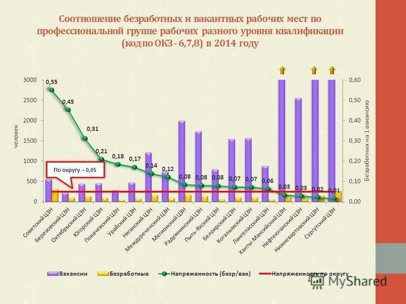 Соотношение безработных и вакантных рабочих мест по профессиональной группе рабочих разного уровня квалификации (код по ОКЗ - 6,7,8) в 2014 году