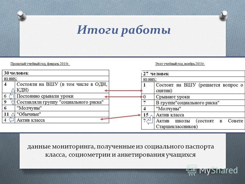 Итоги работы данные мониторинга, полученные из социального паспорта класса, социометрии и анкетирования учащихся