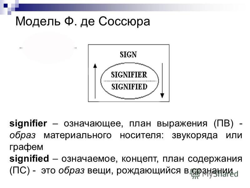 Модель Ф. де Соссюра signifier – означающее, план выражения (ПВ) - образ материального носителя: звукоряда или графем signified – означаемое, концепт, план содержания (ПС) - это образ вещи, рождающийся в сознании