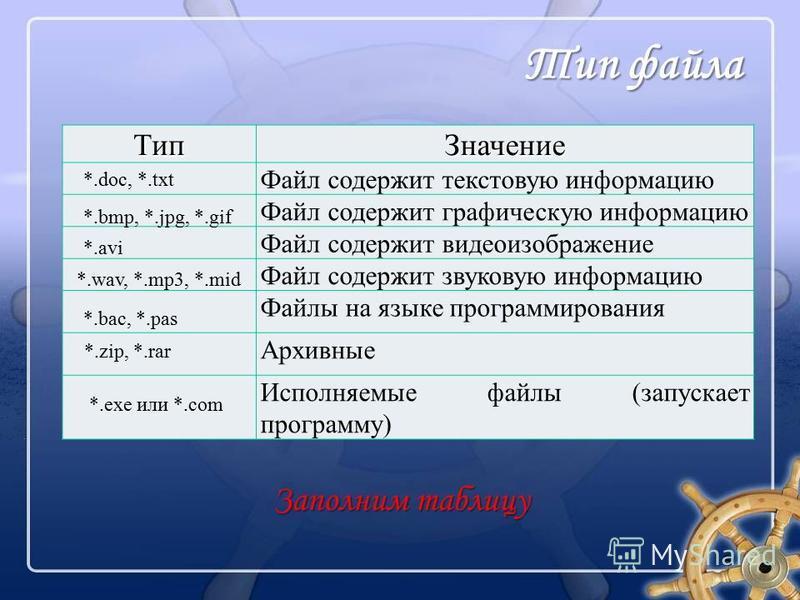 Тип Значение Файл содержит текстовую информацию Файл содержит графическую информацию Файл содержит видеоизображение Файл содержит звуковую информацию Файлы на языке программирования Архивные Исполняемые файлы (запускает программу) 8 Заполним таблицу