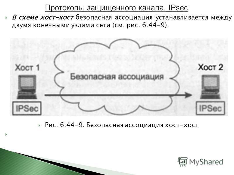 В схеме хост-хост безопасная ассоциация устанавливается между двумя конечными узлами сети (см. рис. 6.44-9). Рис. 6.44-9. Безопасная ассоциация хост-хост
