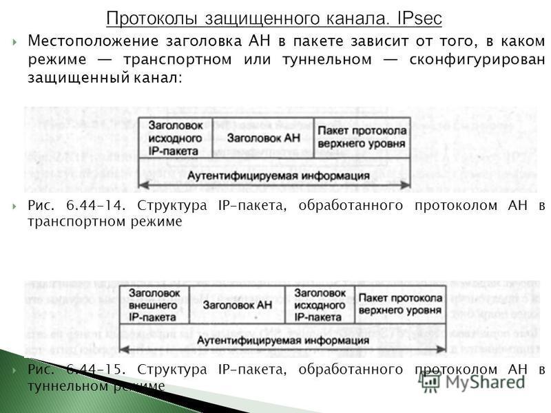 Местоположение заголовка АН в пакете зависит от того, в каком режиме транспортном или туннельном сконфигурирован защищенный канал: Рис. 6.44-14. Структура IP-пакета, обработанного протоколом АН в транспортном режиме Рис. 6.44-15. Структура IP-пакета,