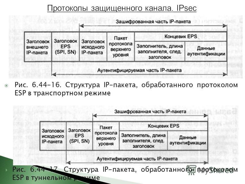Рис. 6.44-16. Структура IP-пакета, обработанного протоколом ESP в транспортном режиме Рис. 6.44-17. Структура IP-пакета, обработанного протоколом ESP в туннельном режиме
