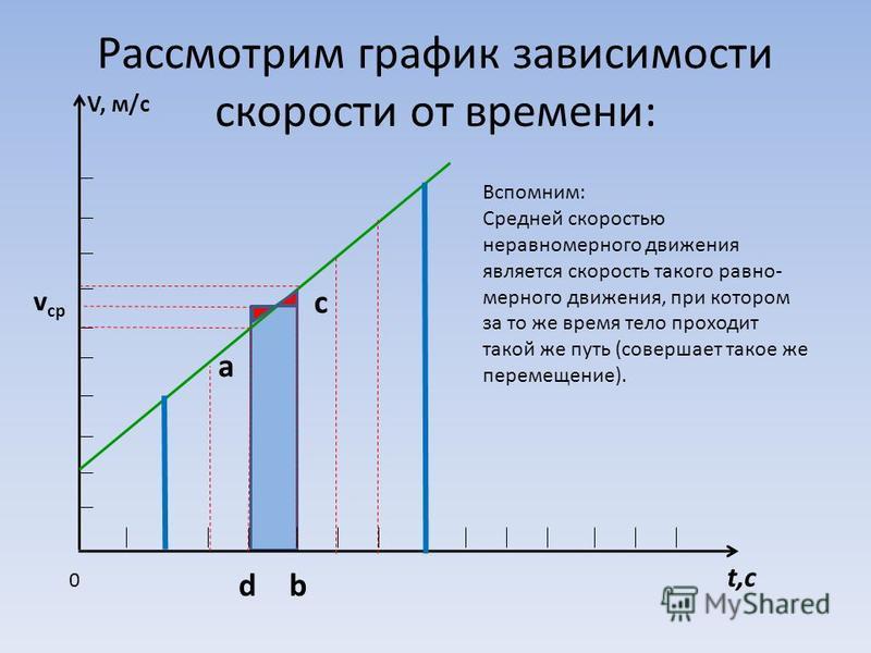 Рассмотрим график зависимости скорости от времени: V, м/с t,с 0 а с bd v ср Вспомним: Средней скоростью неравномерного движения является скорость такого равно- мерного движения, при котором за то же время тело проходит такой же путь (совершает такое