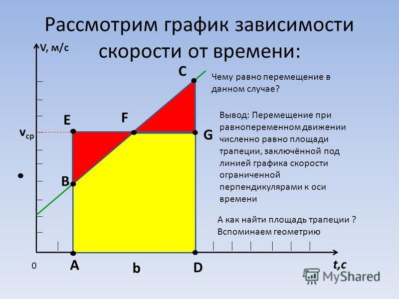 Рассмотрим график зависимости скорости от времени: V, м/с t,с 0 а с b A v ср Вывод: Перемещение при равнопеременном движении численно равно площади трапеции, заключённой под линией графика скорости ограниченной перпендикулярами к оси времени А как на