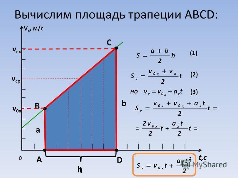 Вычислим площадь трапеции ABCD: V x, м/с t,с 0 В С D А v ср vкxvкx v0xv0x a b (1) (2) (3) t h