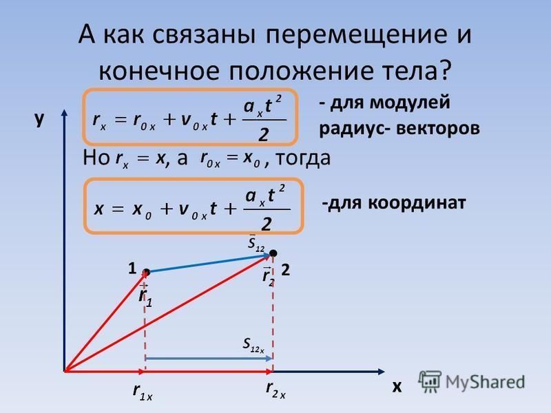 А как связаны перемещение и конечное положение тела? Но, а, тогда y x 1 2 - для модулей радиус- векторов -для координат