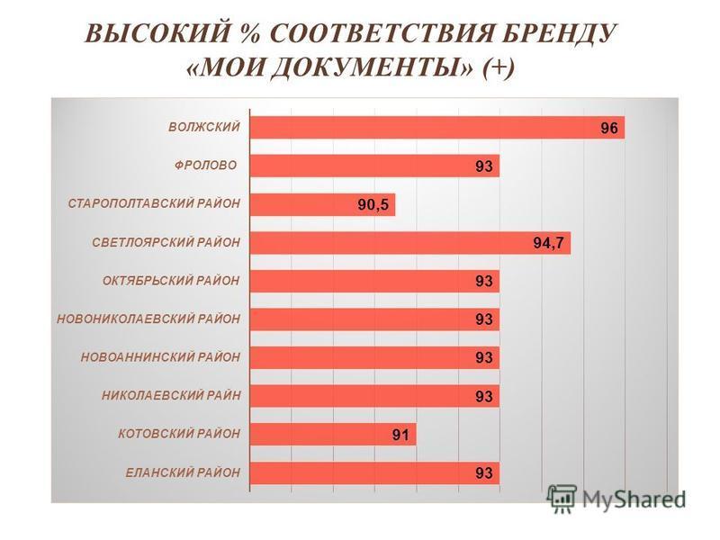 www.сайт.ru 6 ВЫСОКИЙ % СООТВЕТСТВИЯ БРЕНДУ «МОИ ДОКУМЕНТЫ» (+)