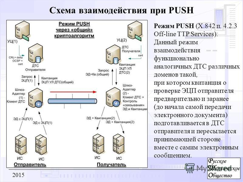 Схема взаимодействия при PUSH 2015 Режим PUSH (Х.842 п. 4.2.3 Off-line TTP Services). Данный режим взаимодействия функционально аналогичных ДТС различных доменов такой, при котором квитанция о проверке ЭЦП отправителя предварительно и заранее (до нач