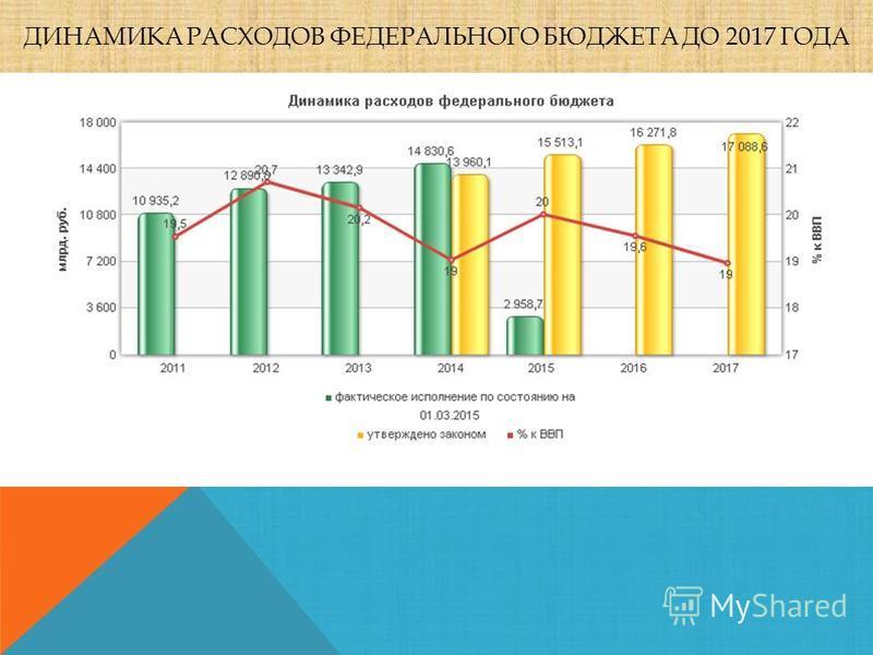 ДИНАМИКА РАСХОДОВ ФЕДЕРАЛЬНОГО БЮДЖЕТА ДО 2017 ГОДА