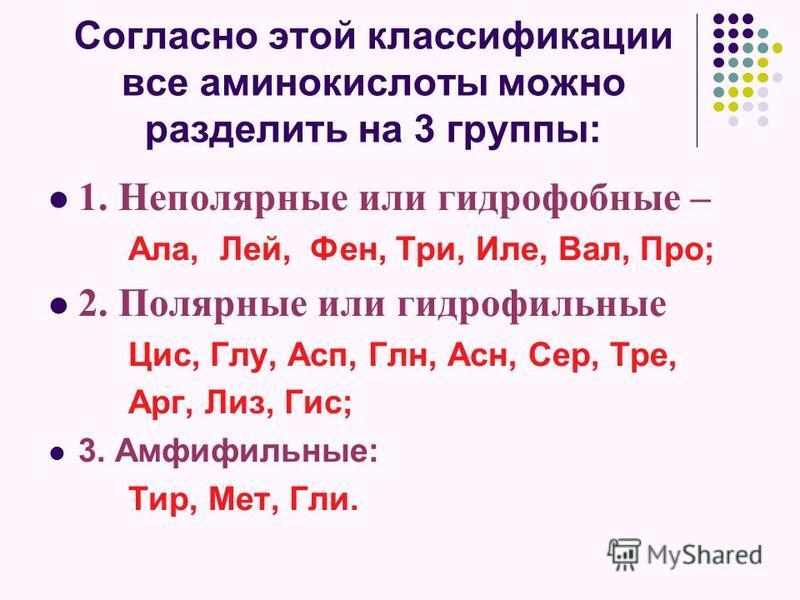 Согласно этой классификации все аминокислоты можно разделить на 3 группы: 1. Неполярные или гидрофобные – Ала, Лей, Фен, Три, Иле, Вал, Про; 2. Полярные или гидрофильные Цис, Глу, Асп, Глн, Асн, Сер, Тре, Арг, Лиз, Гис; 3. Амфифильные: Тир, Мет, Гли.