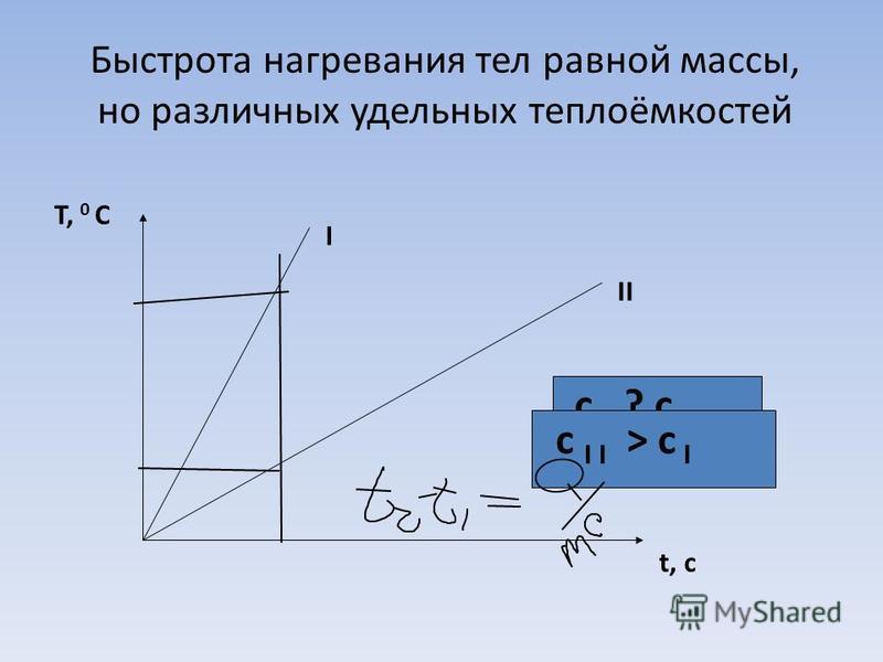 Быстрота нагревания тел равной массы, но различных удельных теплоёмкостей T, 0 C t, c I II с I ? c II с I I > c I