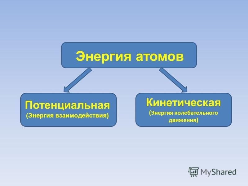 Энергия атомов Кинетическая (Энергия колебательного движения) Потенциальная (Энергия взаимодействия)