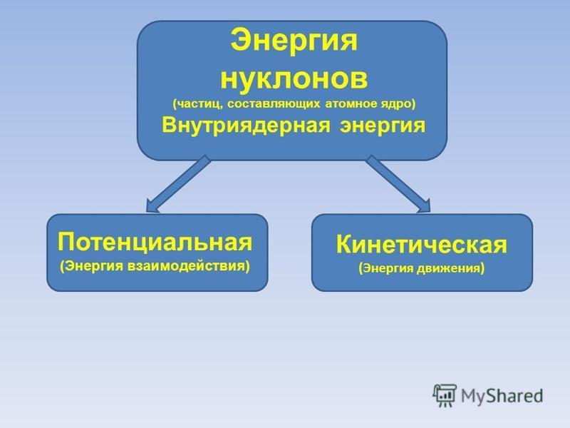 Энергия нуклонов (частиц, составляющих атомное ядро) Внутриядерная энергия Кинетическая (Энергия движения) Потенциальная (Энергия взаимодействия)