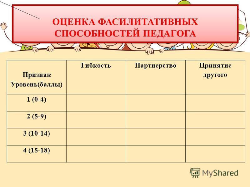 Признак Уровень(баллы) Гибкость Партнерство Принятие другого 1 (0-4) 2 (5-9) 3 (10-14) 4 (15-18) ОЦЕНКА ФАСИЛИТАТИВНЫХ СПОСОБНОСТЕЙ ПЕДАГОГА