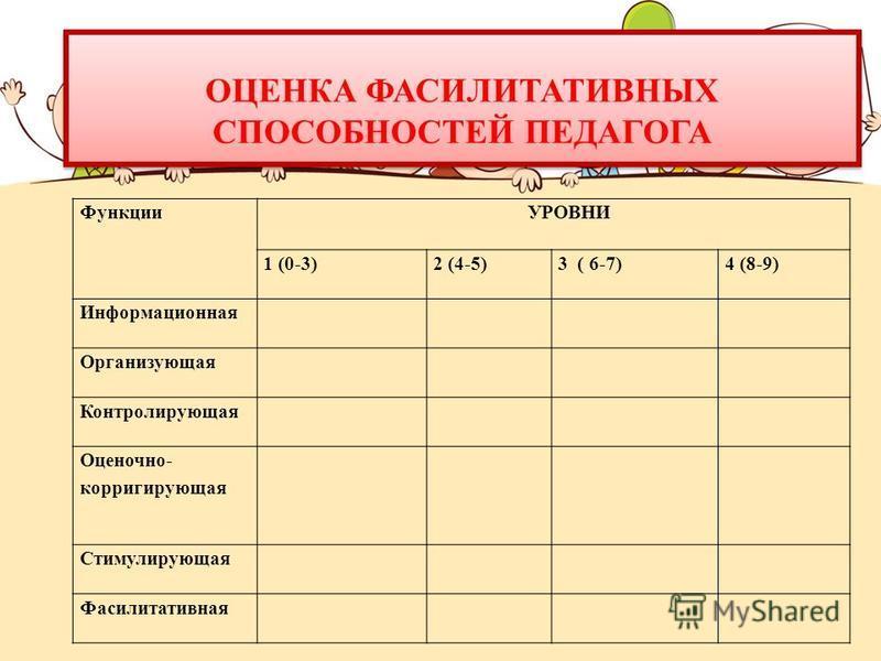 Функции УРОВНИ 1 (0-3)2 (4-5)3 ( 6-7)4 (8-9) Информационная Организующая Контролирующая Оценочно- корригирующая Стимулирующая Фасилитативная ОЦЕНКА ФАСИЛИТАТИВНЫХ СПОСОБНОСТЕЙ ПЕДАГОГА