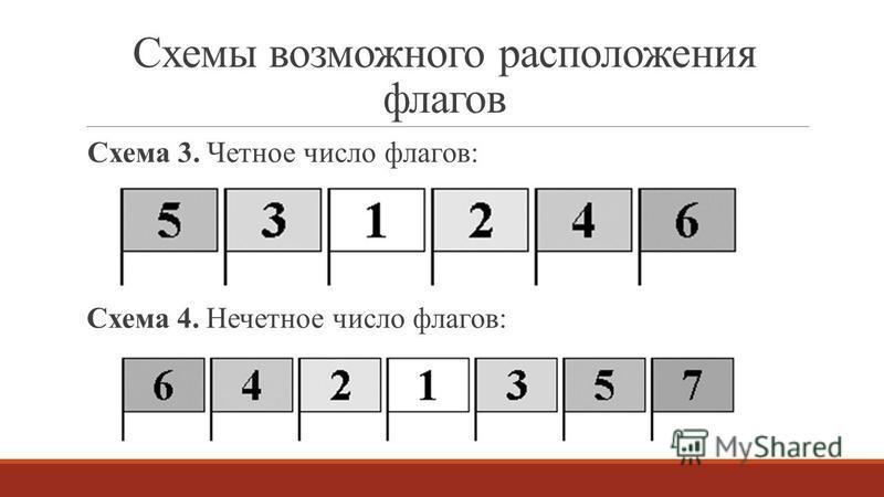 Схемы возможного расположения флагов Схема 3. Четное число флагов: Схема 4. Нечетное число флагов: