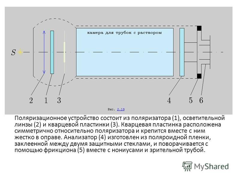 Поляризационное устройство состоит из поляризатора (1), осветительной линзы (2) и кварцевой пластинки (3). Кварцевая пластинка расположена симметрично относительно поляризатора и крепится вместе с ним жестко в оправе. Анализатор (4) изготовлен из пол