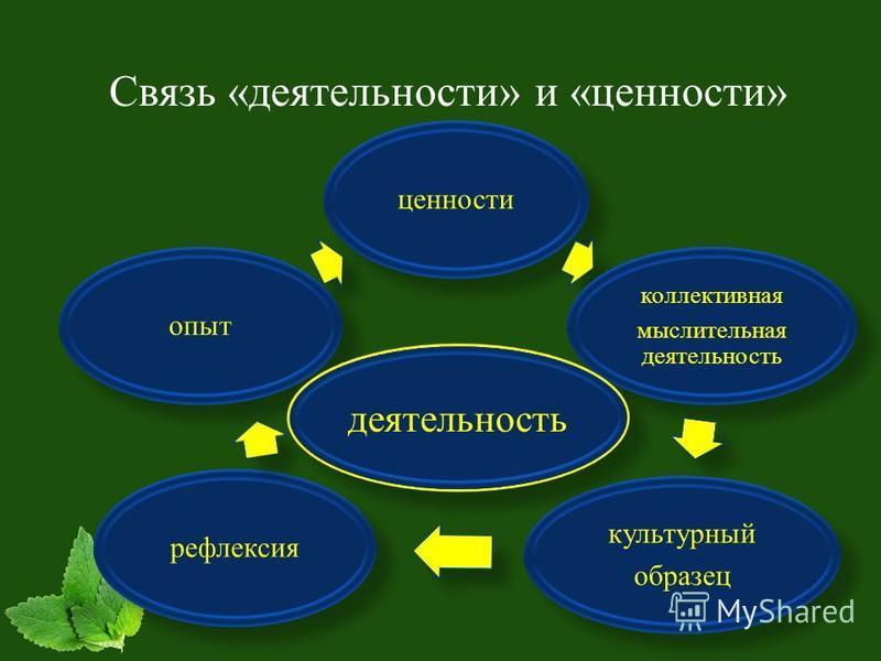 Связь «деятельности» и «ценности» ценности коллективная мыслительная деятельность культурный образец рефлексия опыт деятельность