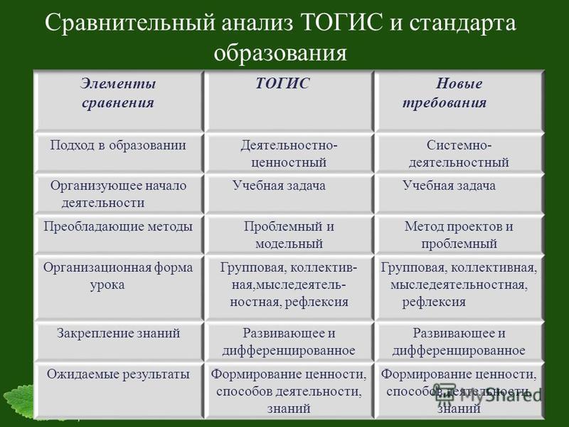 Сравнительный анализ ТОГИС и стандарта образования