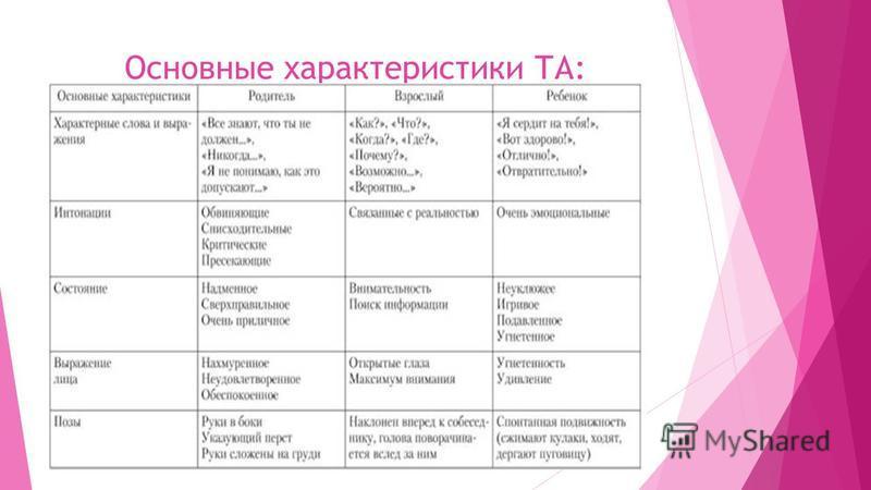 Основные характеристики ТА: