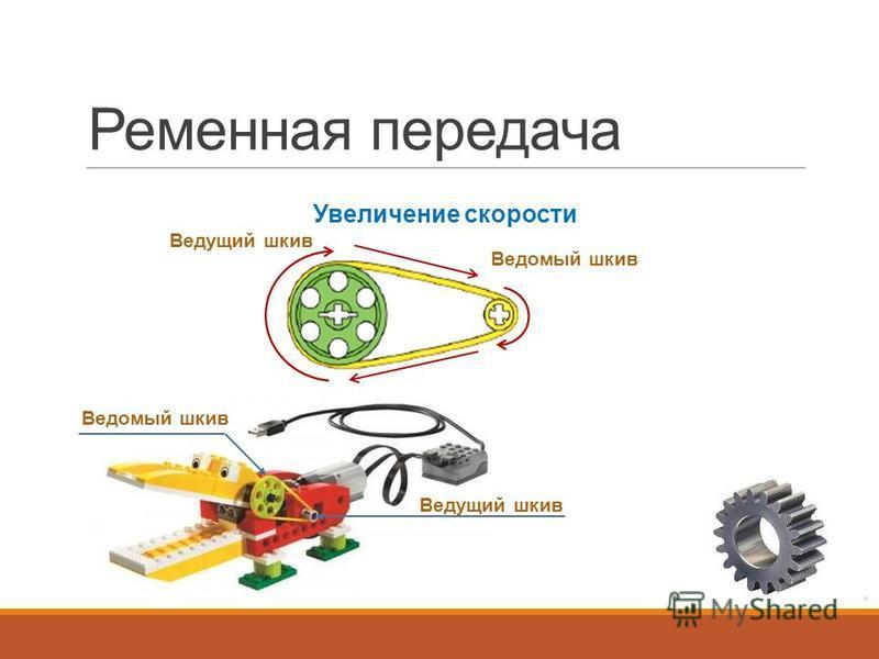 Ременная передача Увеличение скорости Ведущий шкив Ведомый шкив