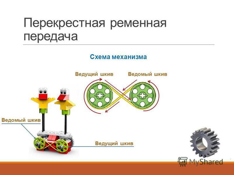 Перекрестная ременная передача Ведущий шкив Ведомый шкив Ведущий шкив Ведомый шкив Схема механизма