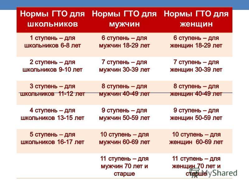 Нормы ГТО для школьников Нормы ГТО для мужчин Нормы ГТО для женщин