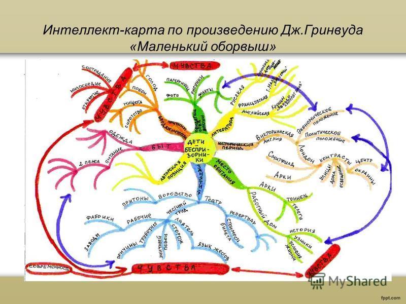 Интеллект-карта по произведению Дж.Гринвуда «Маленький оборвыш»