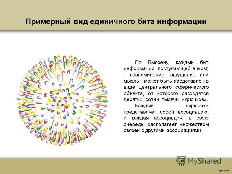 Примерный вид единичного бита информации По Бьюзену, каждый бит информации, поступающей в мозг, - воспоминание, ощущение или мысль - может быть представлен в виде центрального сферического объекта, от которого расходятся десятки, сотни, тысячи «крючк