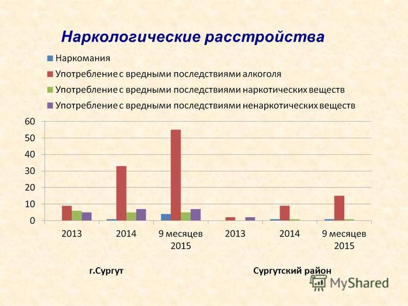 г.Сургут Сургутский район Наркологические расстройства