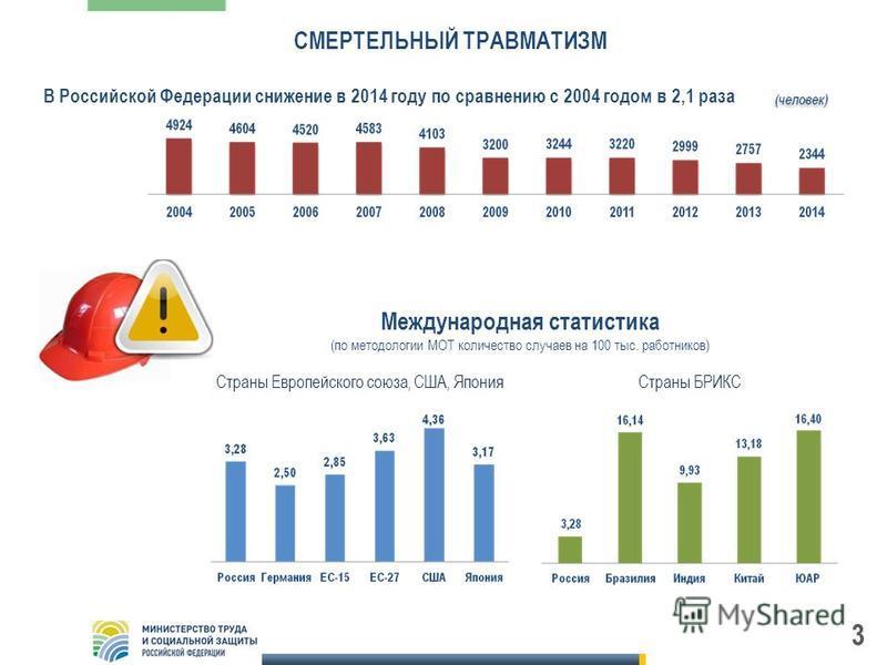 СМЕРТЕЛЬНЫЙ ТРАВМАТИЗМ 3 В Российской Федерации снижение в 2014 году по сравнению с 2004 годом в 2,1 раза Международная статистика (по методологии МОТ количество случаев на 100 тыс. работников) Страны Европейского союза, США, Япония Страны БРИКС