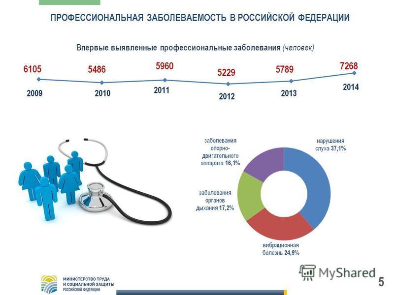 ПРОФЕССИОНАЛЬНАЯ ЗАБОЛЕВАЕМОСТЬ В РОССИЙСКОЙ ФЕДЕРАЦИИ 5 Впервые выявленные профессиональные заболевания (человек)