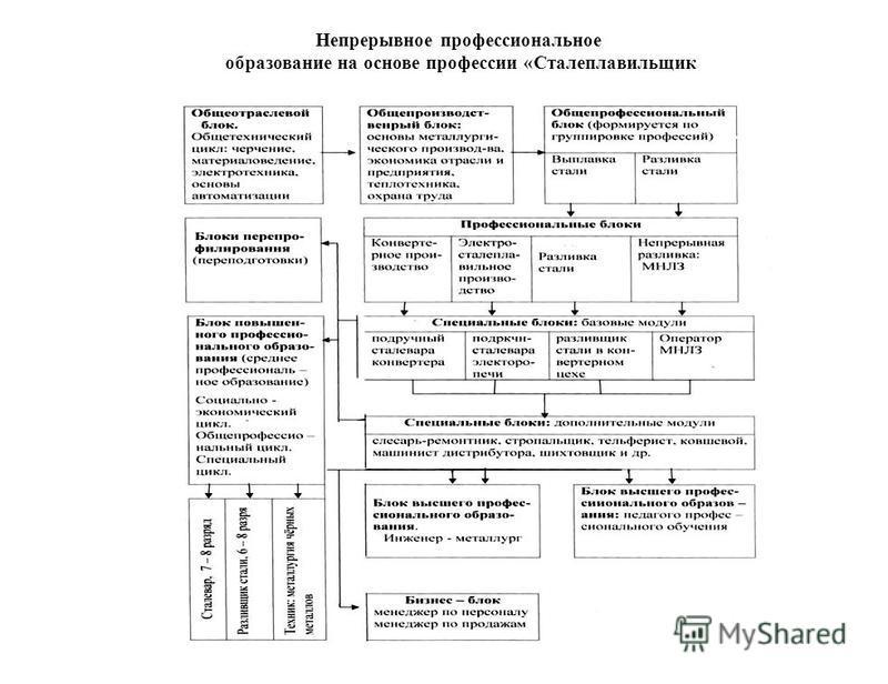 Непрерывное профессиональное образование на основе профессии «Сталеплавильящик