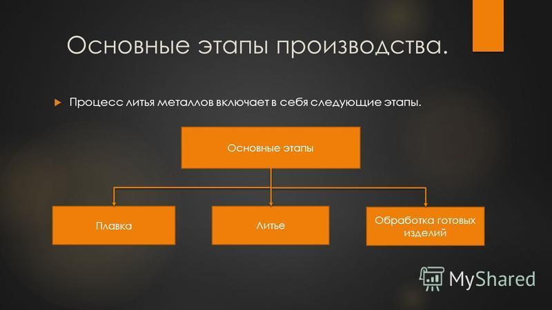 Основные этапы производства. Процесс литья металлов включает в себя следующие этапы. Основные этапы Плавка Литье Обработка готовых изделий