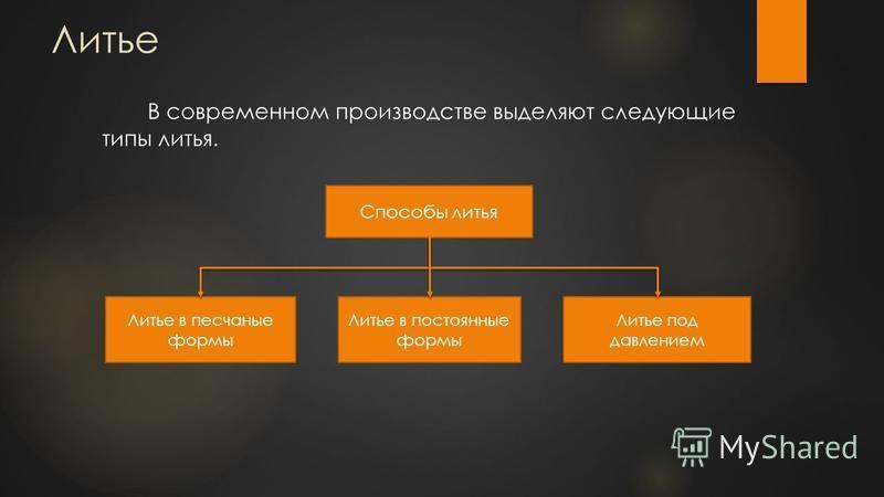 В современном производстве выделяют следующие типы литья. Способы литья Литье в песчаные формы Литье в постоянные формы Литье под давлением