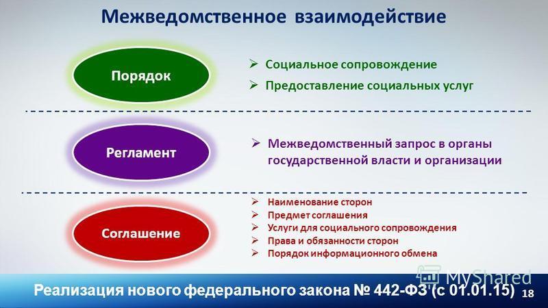 18 Межведомственное взаимодействие Соглашение Порядок Регламент Социальное сопровождение Предоставление социальных услуг Межведомственный запрос в органы государственной власти и организации Наименование сторон Предмет соглашения Услуги для социально