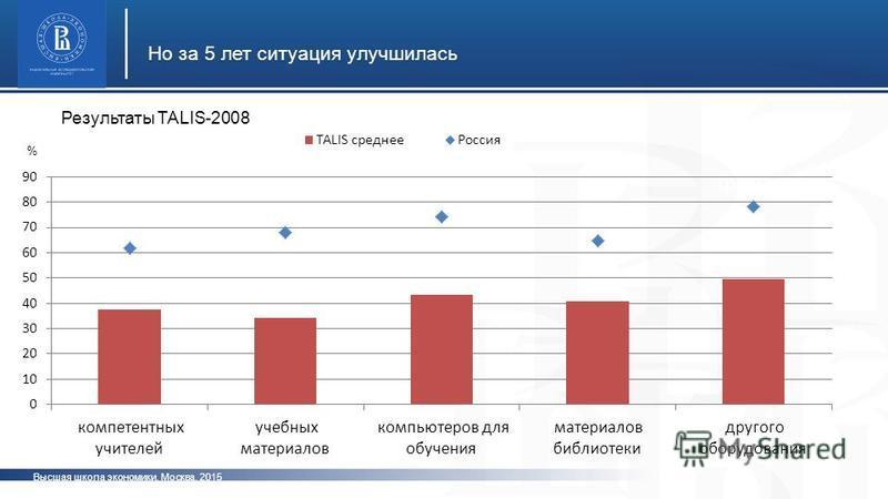 Высшая школа экономики, Москва, 2015 Но за 5 лет ситуация улучшилась фото % Результаты TALIS-2008