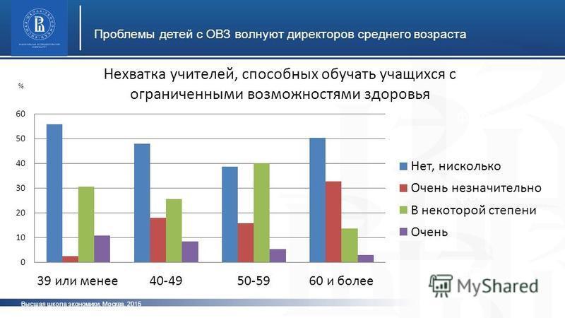 Высшая школа экономики, Москва, 2015 Проблемы детей с ОВЗ волнуют директоров среднего возраста фото