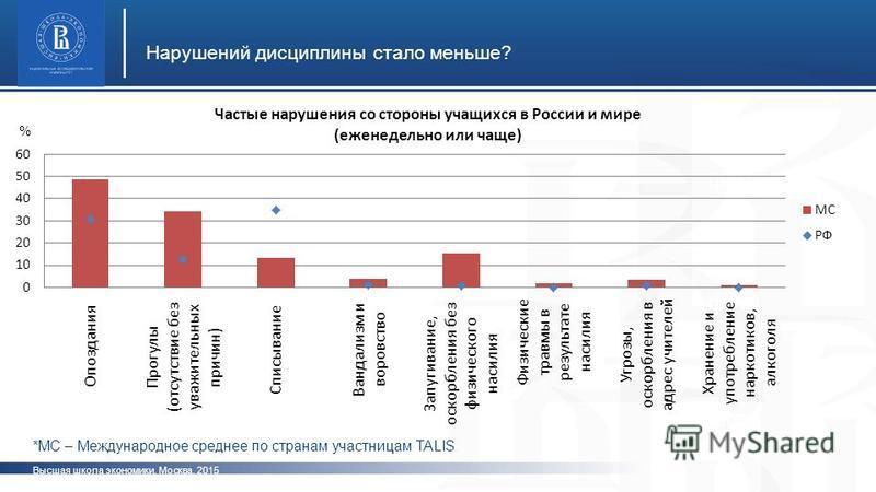 Высшая школа экономики, Москва, 2015 Нарушений дисциплины стало меньше? фото *МС – Международное среднее по странам участницам TALIS %