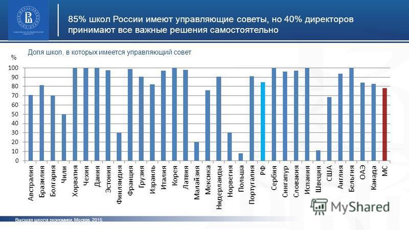 Высшая школа экономики, Москва, 2015 85% школ России имеют управляющие советы, но 40% директоров принимают все важные решения самостоятельно фото Доля школ, в которых имеется управляющий совет %