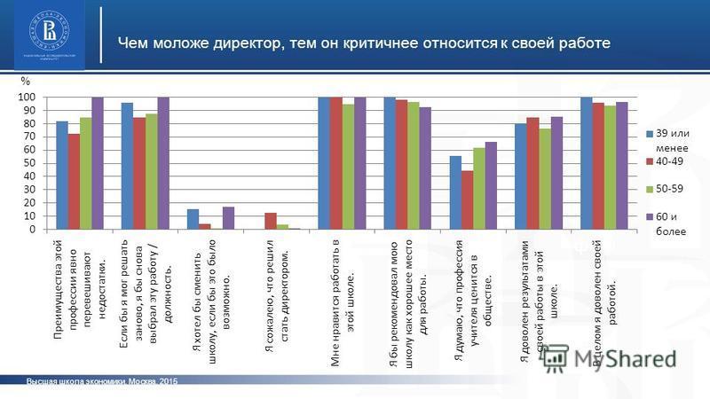 Высшая школа экономики, Москва, 2015 Чем моложе директор, тем он критичнее относится к своей работе фото %