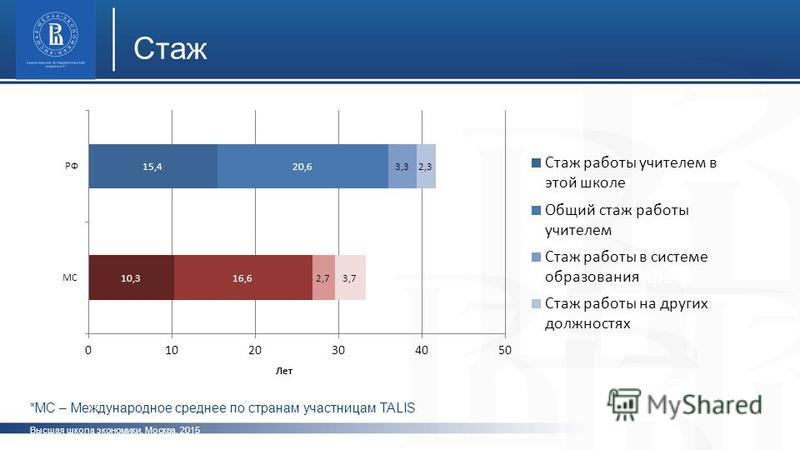 Высшая школа экономики, Москва, 2015 Стаж фото *МС – Международное среднее по странам участницам TALIS