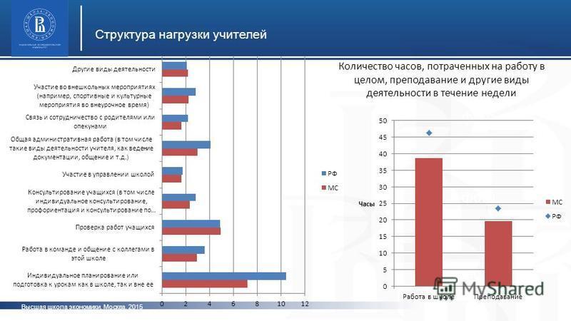 Высшая школа экономики, Москва, 2015 Структура нагрузки учителей фото Количество часов, потраченных на работу в целом, преподавание и другие виды деятельности в течение недели
