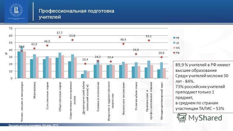 Высшая школа экономики, Москва, 2015 Профессиональная подготовка учителей фото 89,9 % учителей в РФ имеют высшее образование Среди учителей моложе 30 лет - 84%. 73% российских учителей преподают только 1 предмет, в среднем по странам участницам ТАЛИС