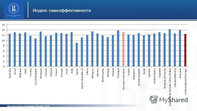 Высшая школа экономики, Москва, 2014 Индекс самоэффективности фото
